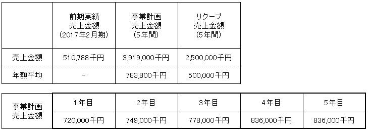 /data/fund/4342/売上明細.jpg