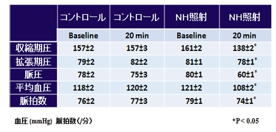 /data/fund/4342/高血圧改善効果.jpg