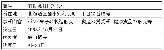/data/fund/4357/営業者概要.png