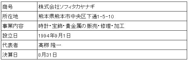 /data/fund/4370/営業者概要.png