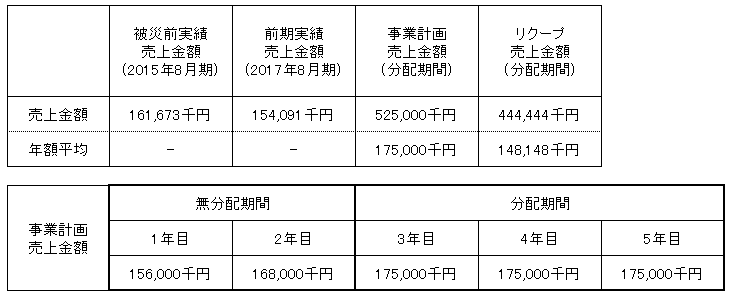 /data/fund/4370/売上明細.png