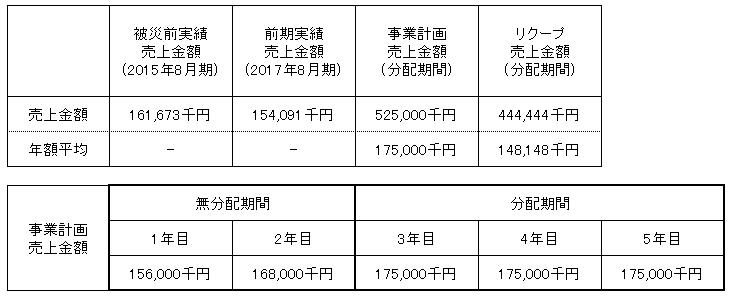/data/fund/4370/売上明細.png