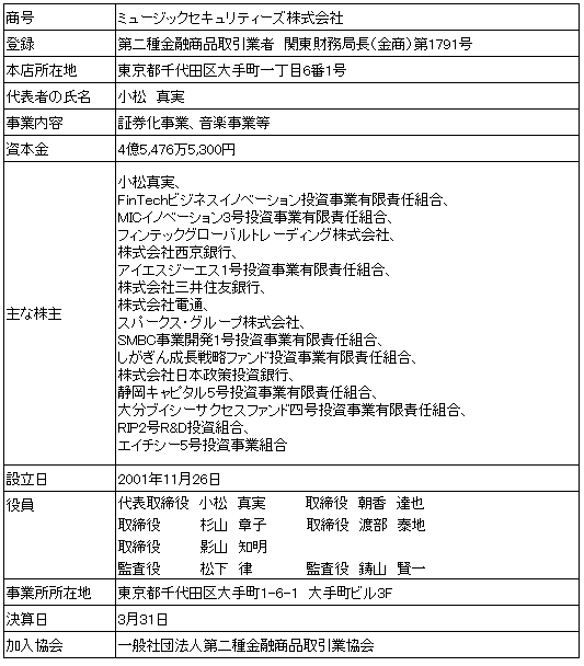 /data/fund/4370/2018年1月以降 MS 会社概要.png