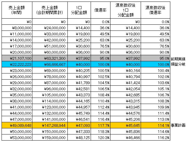 /data/fund/4381/泡盛 分配シュミレーション.png