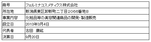/data/fund/4388/フェルミナ 営業車概要.png