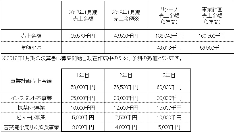 /data/fund/4389/売上明細.jpg