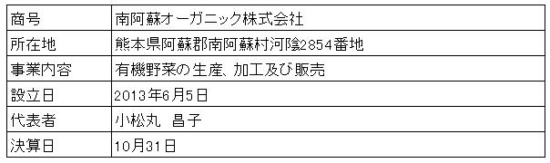 /data/fund/4392/営業者概要.png