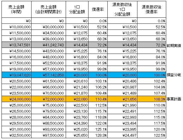 /data/fund/4393/分配シミュレーション表.jpg