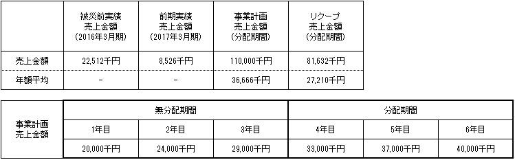 /data/fund/4402/売上明細.jpg