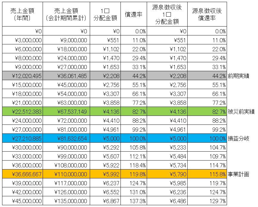 /data/fund/4402/本田農園分配シュミ(修正).jpg