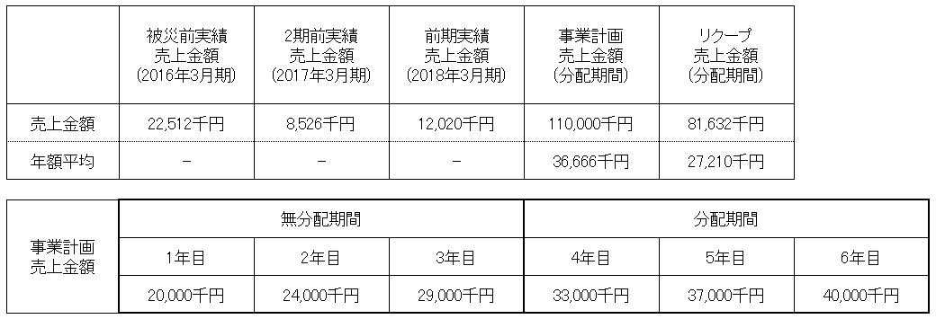 /data/fund/4402/本田農園売上計画(修正).jpg