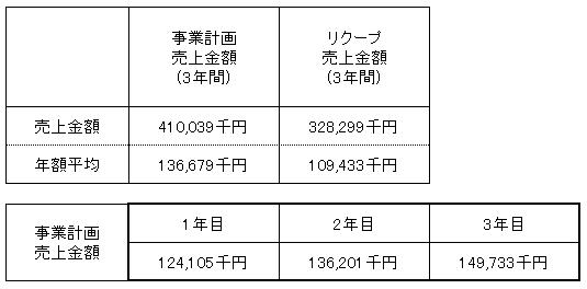 /data/fund/4403/売上明細.png