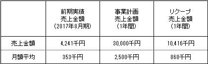 /data/fund/4404/売上明細.jpg
