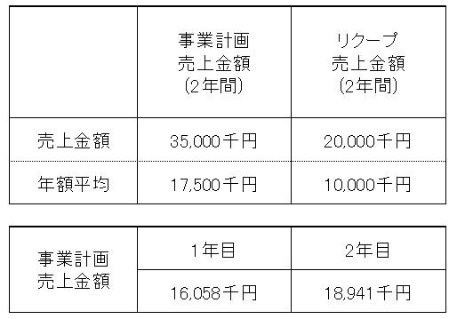 /data/fund/4411/売上明細.jpg