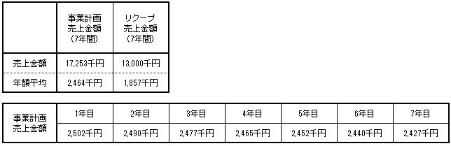 /data/fund/4426/本郷工業 土山 売上明細.png