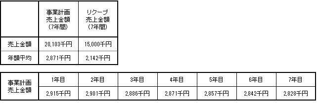 /data/fund/4427/本郷長浜 売上明細.png