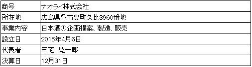 /data/fund/4447/営業者会社概要.jpg