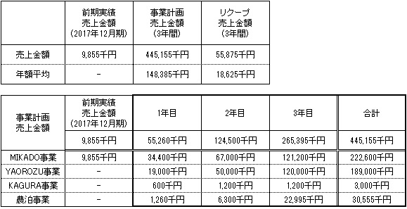 /data/fund/4447/売上明細.jpg