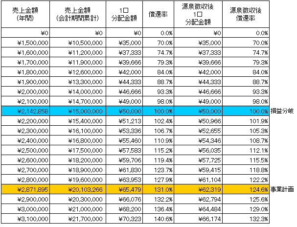 /data/fund/4509/本郷 長浜 Sim.png