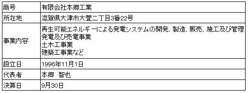 /data/fund/4509/本郷工業 会社概要.png
