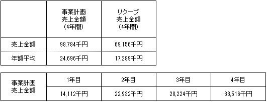 /data/fund/4510/売上明細.jpg