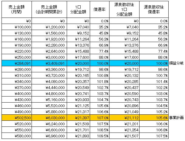/data/fund/4567/もち米 分配シミュレーション.jpg