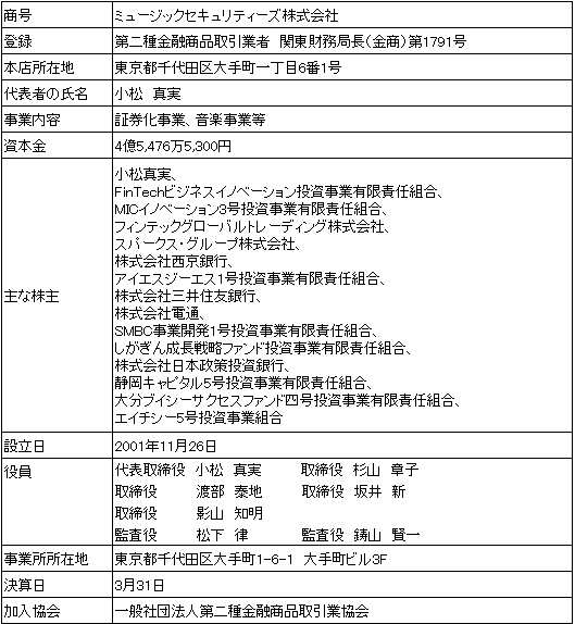 /data/fund/4574/2018年6月28日以降 MS 会社概要.png.png
