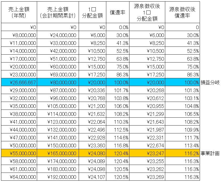 /data/fund/4658/シミュレーション表.jpg
