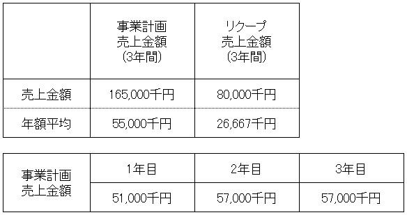 /data/fund/4658/売上明細.jpg