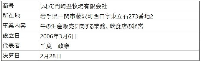 /data/fund/4798/営業者概要.jpg