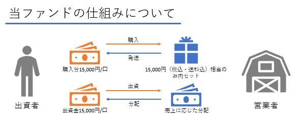 /data/fund/4798/門崎 仕組み図.JPG