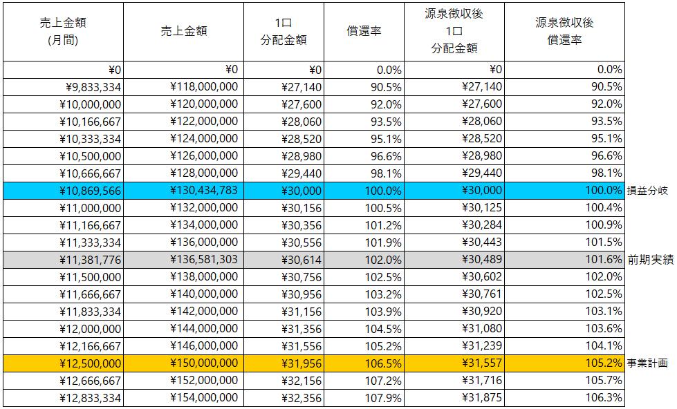 /data/fund/4815/シミュレーション表.png