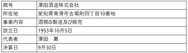 /data/fund/4815/営業者概要.png
