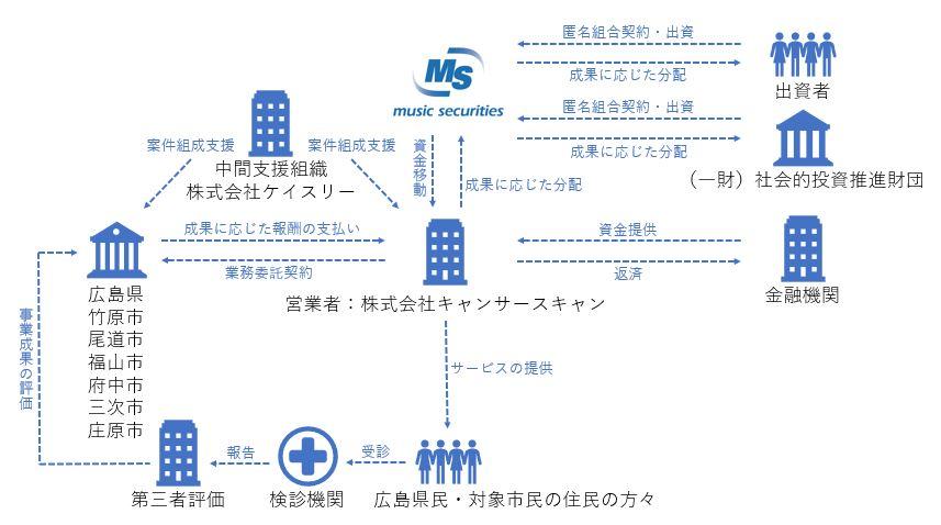/data/fund/4831/【最終】仕組み図.JPG
