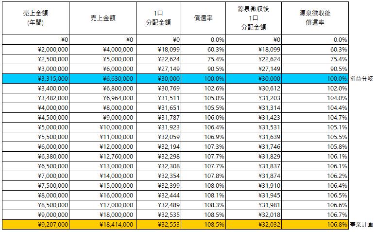 /data/fund/4831/分配シミュレーション.png