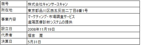 /data/fund/4831/営業者概要.png