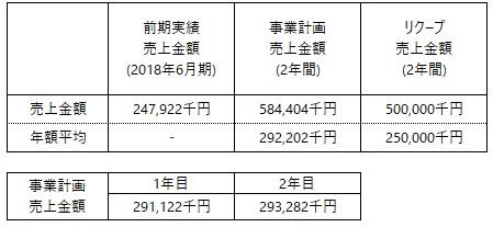 /data/fund/4834/事業計画売上.jpg