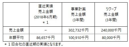/data/fund/4845/事業計画売上.jpg