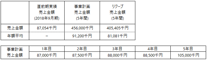 /data/fund/4856/事業計画上売上.png