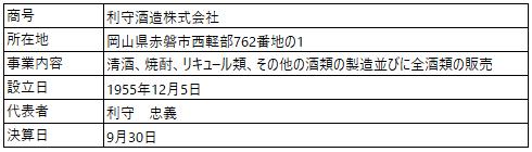 /data/fund/4856/営業者概要_利守酒造株式会社.png