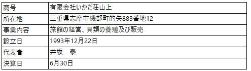 /data/fund/4883/営業者概要_いかだ荘.jpg