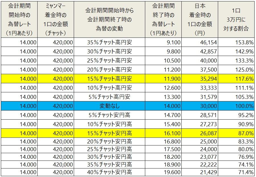 /data/fund/4884/シミュレーション表.jpg