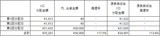 /data/fund/4884/シミュレーション表_合同会社quarante.png