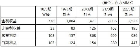 /data/fund/4884/MJI事業計画.jpg