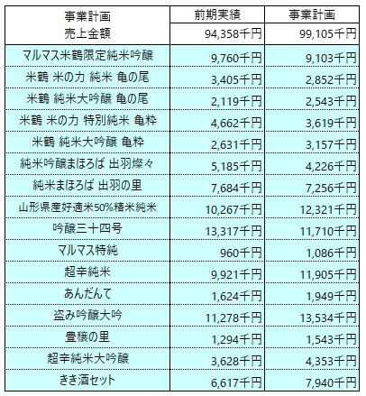 /data/fund/4885/売上明細②.jpg