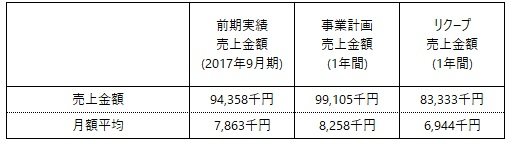 /data/fund/4885/売上明細.jpg