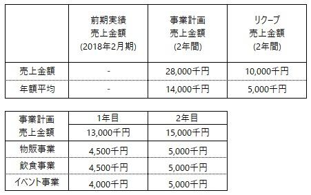 /data/fund/4925/売上明細.jpg