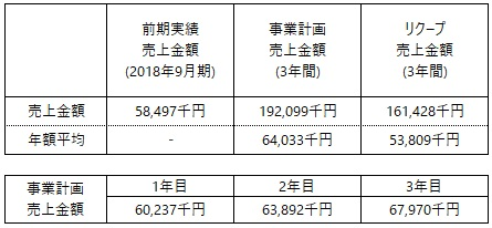 /data/fund/4933/事業計画売上.jpg