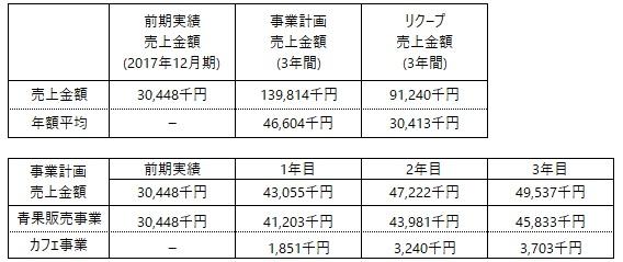 /data/fund/4934/事業計画上の売上.jpg