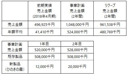 /data/fund/4981/事業計画売上.jpg